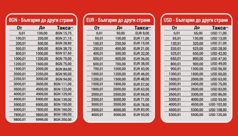 Такси за MoneyGram преводи от България